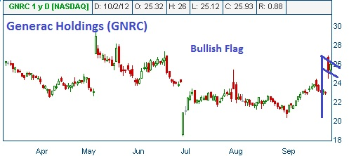 Bullish Flag on GNRC