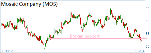 Mos stock options